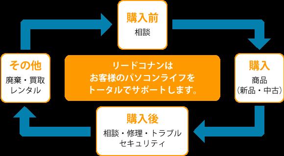 リードコナンはお客様のパソコンライフをトータルでサポートします。